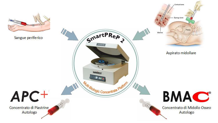 SMARTPREP2 - Piattaforma multibiologica