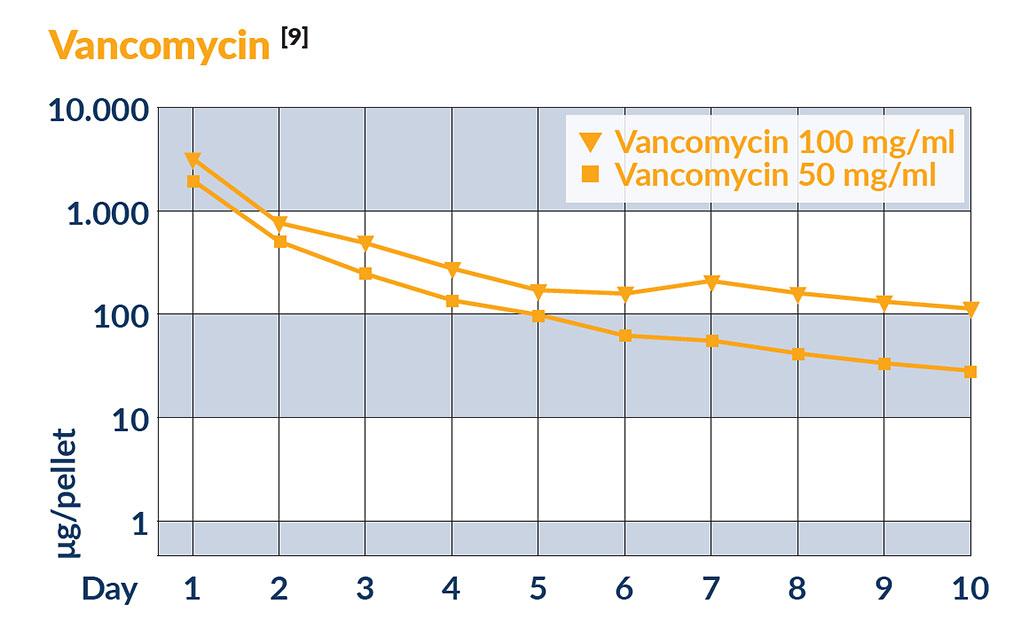 Schema Vancomycin