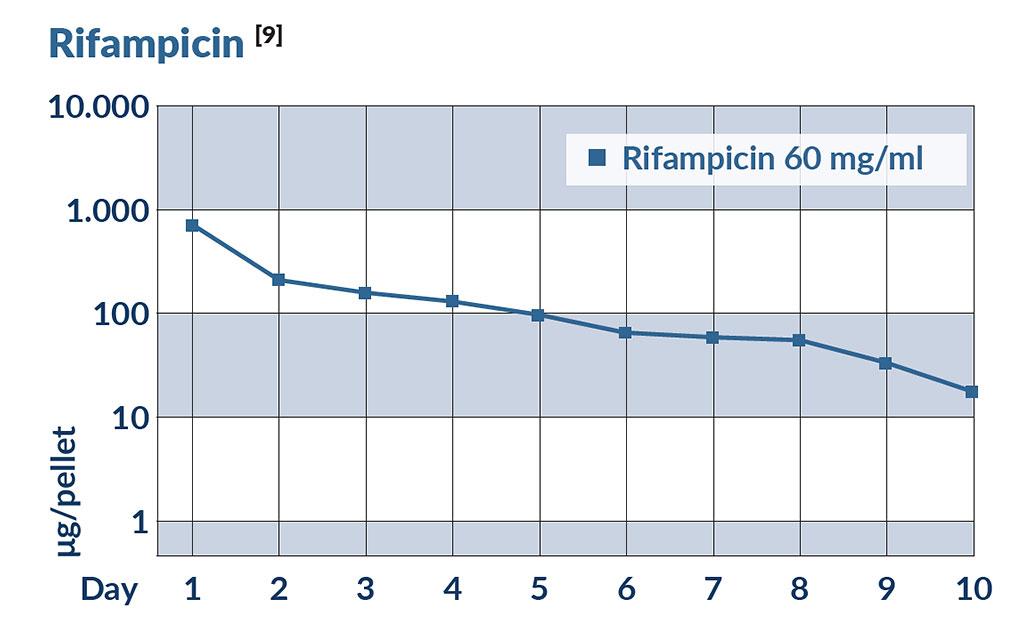 Schema Rifampicin